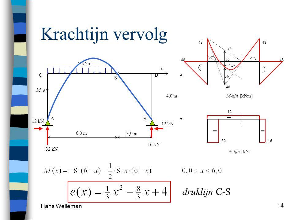 Krachtijn vervolg druklijn C-S Hans Welleman 14 M-lijn [kNm] 8 kN/m
